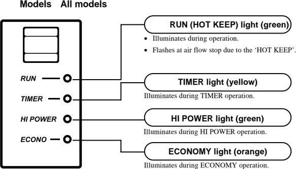 Models All models RUN (HOT KEEP) light (green) • Illuminates during operation. • Flashes at