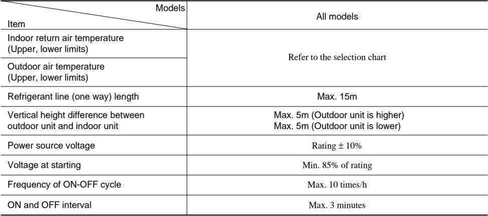 Models All models Item Indoor return air temperature (Upper, lower limits) Refer to the selection