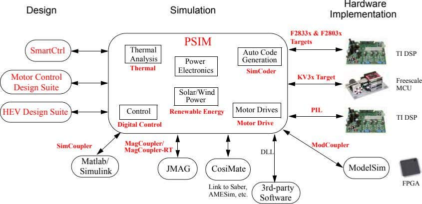 Hardware Design Simulation Implementation PSIM F2833x & F2803x Targets SmartCtrl Thermal Auto Code TI DSP