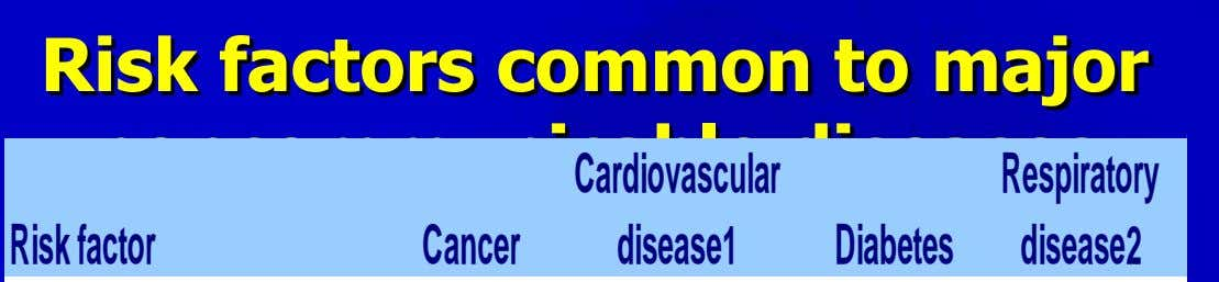 Risk factors common to major noncommunicable diseases Cardiovascular Respiratory Riskfactor Cancer disease1