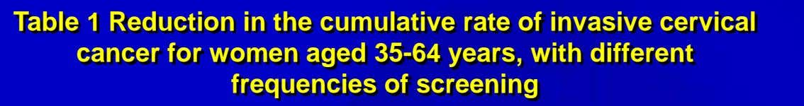 Table 1 Reduction in the cumulative rate of invasive cervical cancer for women aged 35-64