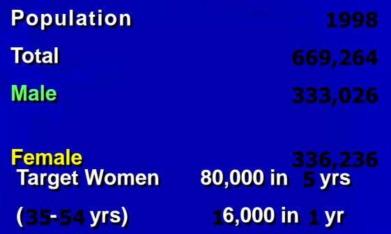 Population Total Male Female Target Women 80,000 in yrs ( - yrs) 6,000 in yr
