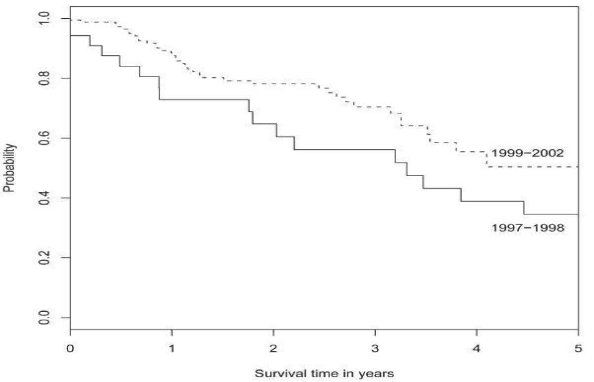 Figure 5 Survival from Cervix Cancer: Nakhon Phanom, 1997 – 1998 and 1999 -2002