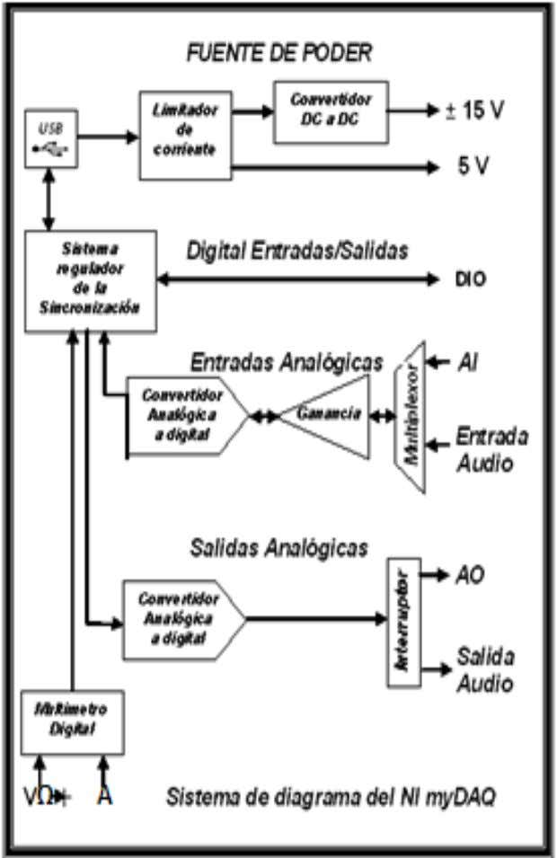2011 Diagrama en español del Sistema NI myDAQ © National Instruments Corporation 52 Alexander