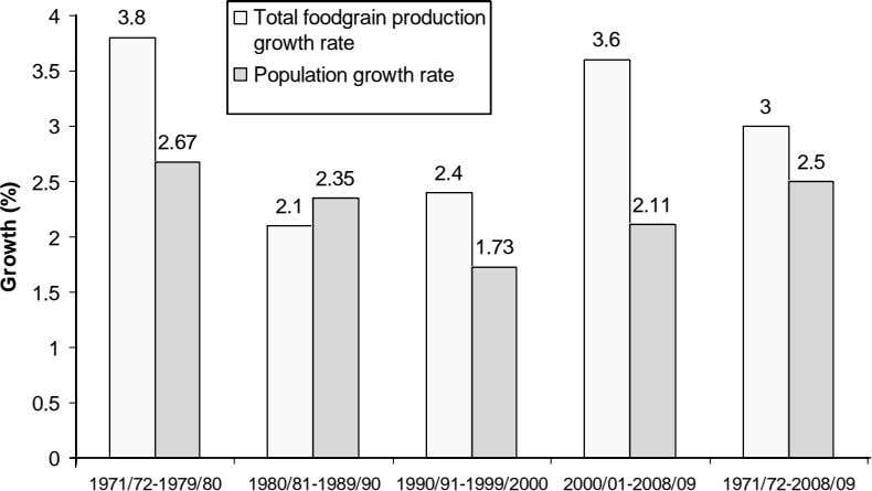 4 3.8 Total foodgrain production growth rate 3.6 3.5 Population growth rate 3 3 2.67