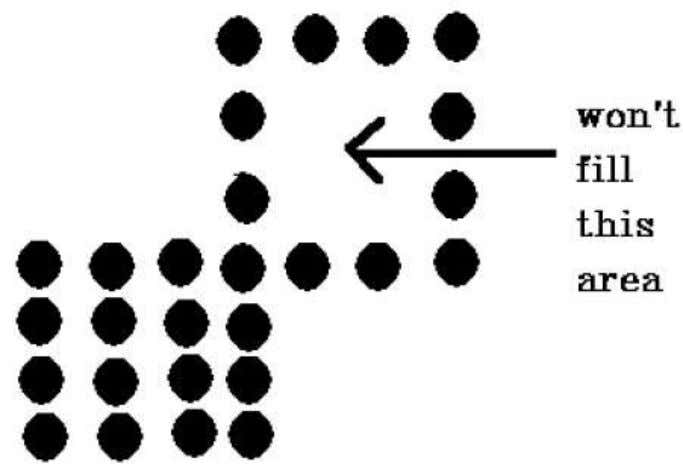 In such cases, 4-connected pixels technique cannot be used. 8-Connected Polygon In this technique 8-connected pixels