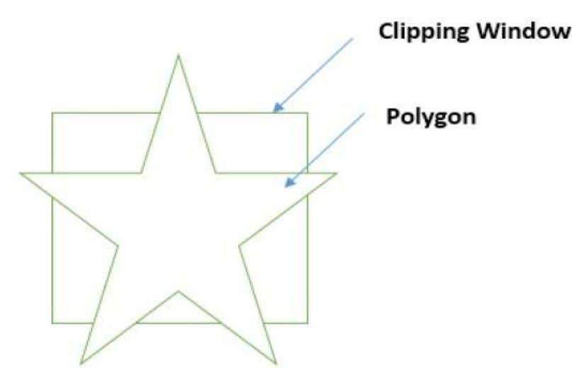 of the clipping window as shown in the following figure. While processing an edge of a