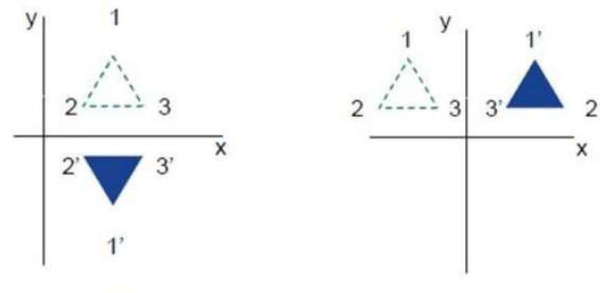 does not change. The following figures show reflections with respect to X and Y axes, and