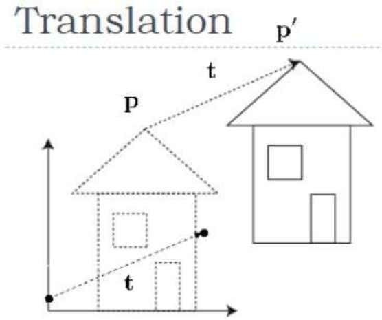 The following figure shows the effect of translation − A point can be translated in 3D