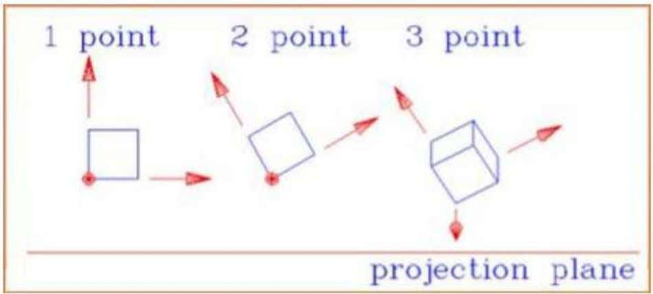 shows all the three types of perspective projection − Translation In 3D translation, we transfer the