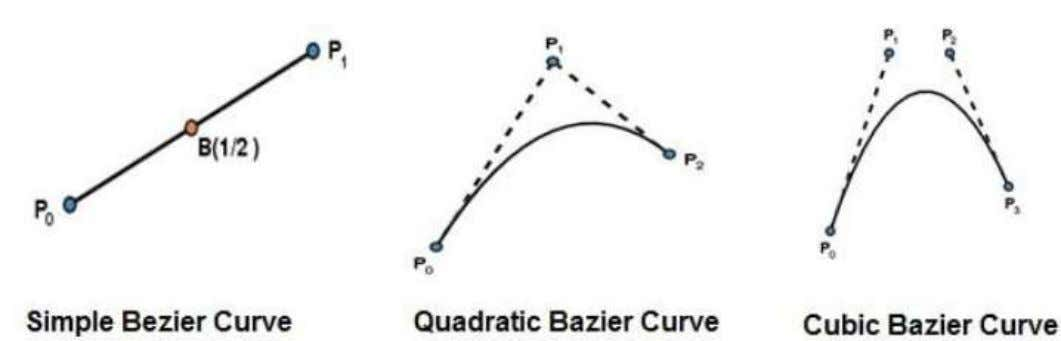 A cubic Bezier curve is determined by four control points. Properties of Bezier Curves Bezier curves