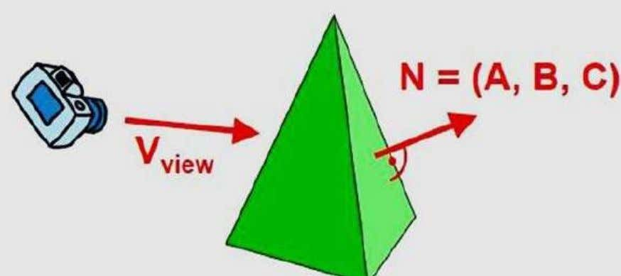 Thus, in general, we can label any polygon as a back face if its normal vector