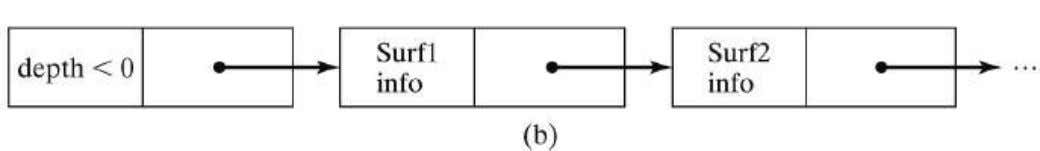 If depth >= 0, the number stored at that position is the depth of a