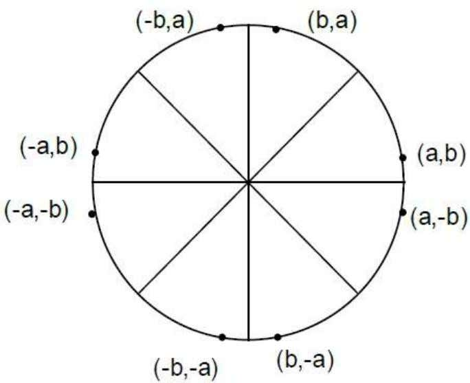 of circle is X^{2} + Y^{2} = r^{2}, where r is radius. Bresenham's Algorithm We cannot