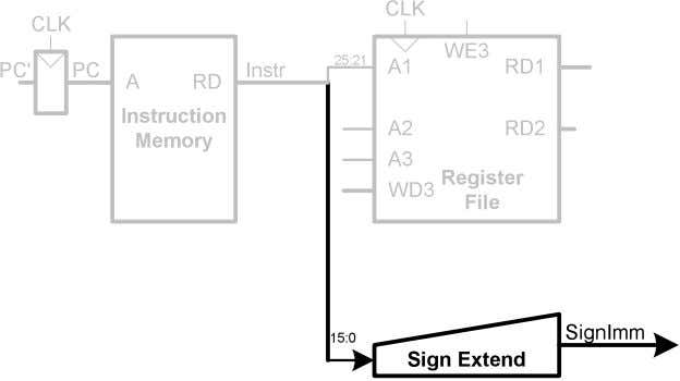 Single-Cycle Datapath: lw immediate • STEP 3: Sign-extend the immediate Copyright © 2007 Elsevier 9