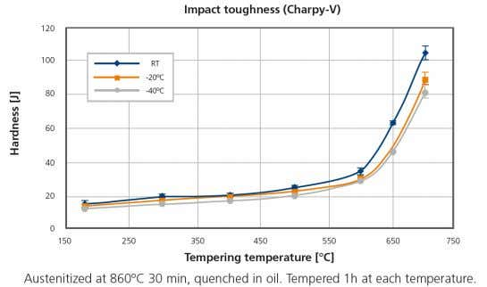 Tempering response Impact toughness Other properties (typical values) CCT Youngs module (GPa) Poisson´s ratio(-)
