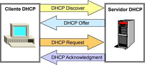 Cliente DHCP DHCP Discover Servidor DHCP DHCP Offer DHCP Request DHCP Acknowledgment