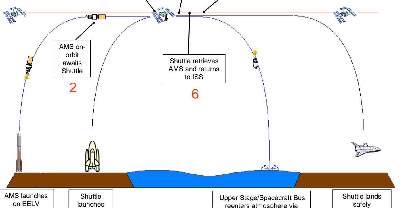 AMS on- orbit awaits Shuttle Shuttle retrieves AMS and returns to ISS 2 6 AMS