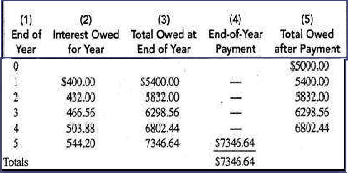 2: Compound Interest @ of 5 Years • Pay all at the End Authored by: Dr.