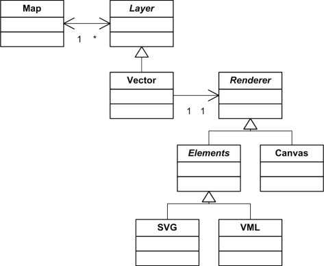Hence VML will not be considered any further in this thesis. Illustration 8: Renderer implementations The