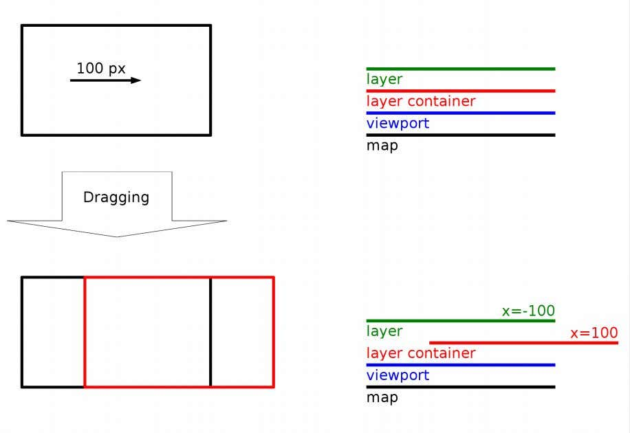 2. The Canvas Element Illustration 13: Adjustment of the layer position after dragging Illustration 14: SVG