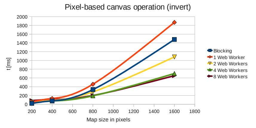 Pixel-based canvas operation (invert) 2000 1800 1600 1400 Blocking 1200 1 Web Worker 1000 2