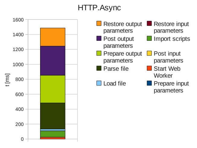 HTTP.Async 1600 Restore output Restore input parameters parameters 1400 Post output Import scripts parameters