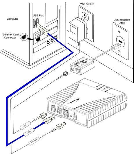 User Guide Westell Router (Models 6000, 6100) Figure 2. Connection via USB 5.4.3 Installation via 10/100