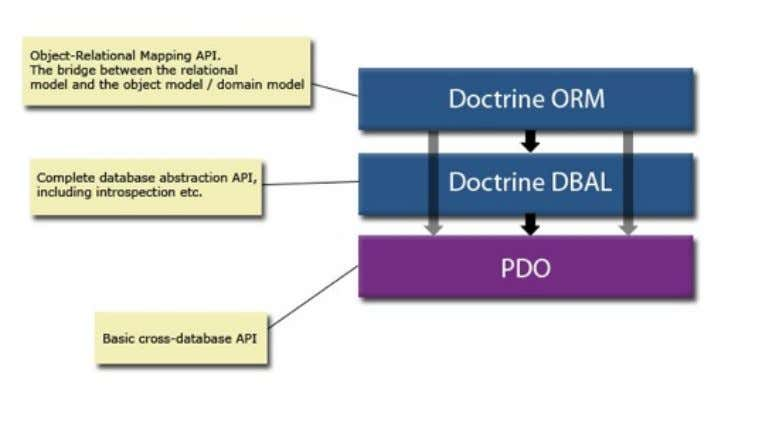 below shows how the layers of Doctrine work together. The DBAL(Database Abstraction Layer) completes and extends