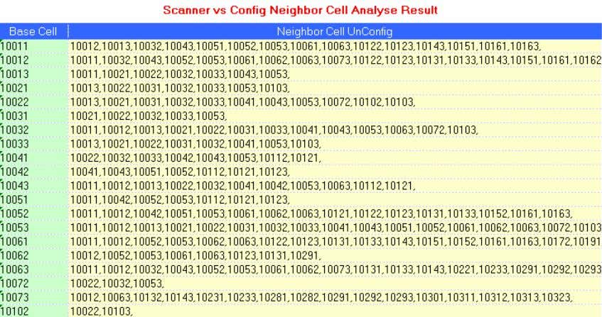 cells. 0 shows the result of missing neighbor cells. Result of missing neighbor cells For the