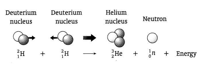 together to produce heavier nucleus. A large amount of energy is released.