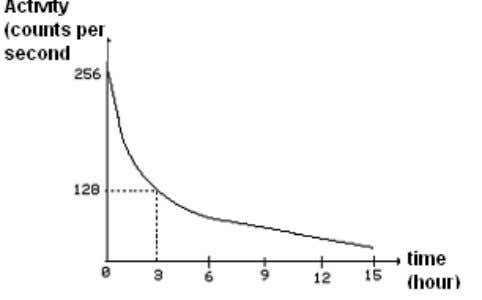 Determine the half- life from a decay curve 256 → 128