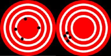 that are grouped together more tightly are more precise. Figure 10: A visual analogy of accuracy