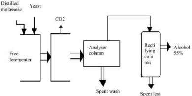 is disposed in canals or rivers produces obnoxious smell. Fig. 2.1 Schematic production of distillery wastewater