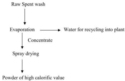 perceptible coloring of river water bodies does not occur. Fig. 2.2 Zero discharge system for distilleries