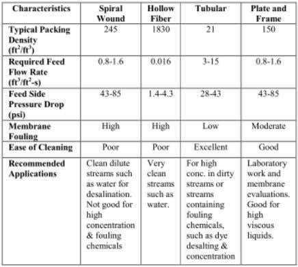 characteristics of membrane modules (Genesis membrane, 2009) Two types of membrane configuration used extensively for