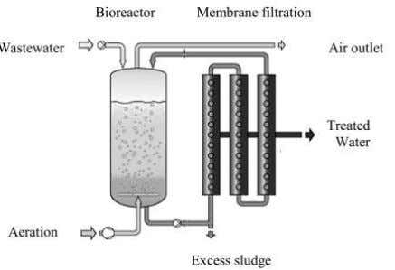 deals with reactor operation and filtration performance. Figure 2.6 Process of Wastewater Treatment Using Membrane