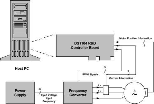 Motor Position Information DS1104 R&D 8 Controller Board 3 Host PC 2 PWM Signals Current