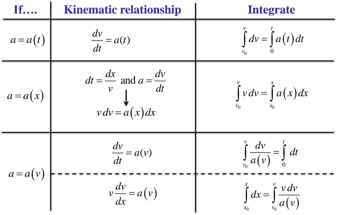 If…. Kinematic relationship Integrate v t a  at dv a ( t ) 