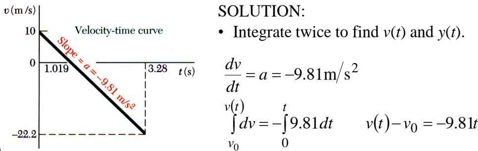 SOLUTION: • Integrate twice to find v(t) and y(t). dv 2  a  9.81m
