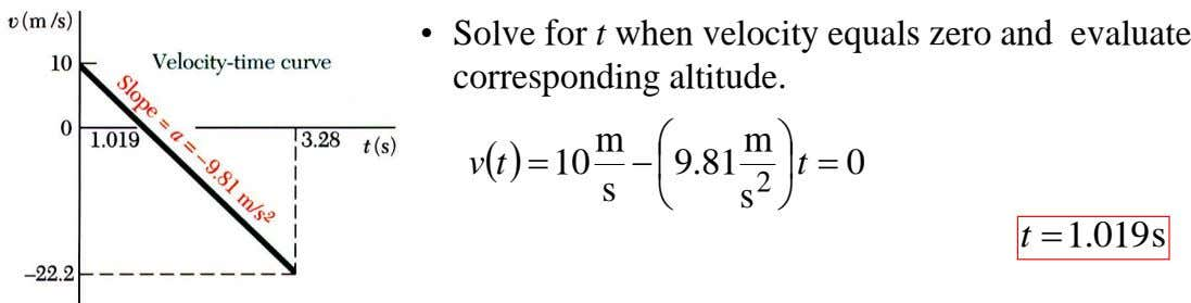 • Solve for t when velocity equals zero and evaluate corresponding altitude. m  v