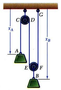 Dynamics Motion of Several Particles: Dependent Motion • Position of a particle may depend on position