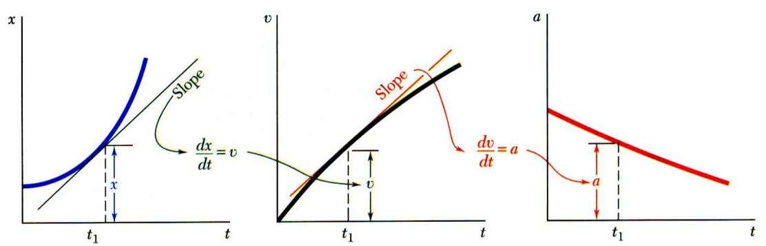 Dynamics Graphical Solution of Rectilinear-Motion Problems • Given the x-t curve, the v-t curve is equal