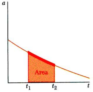 Dynamics Graphical Solution of Rectilinear-Motion Problems • Given the a-t curve, the change in velocity between