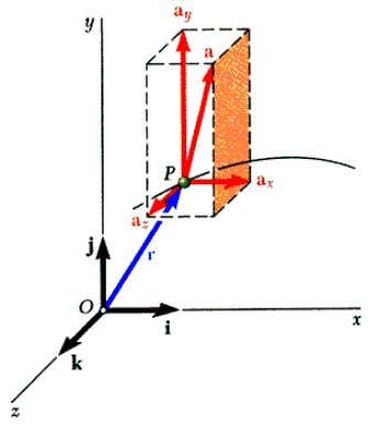 Rectangular Components of Velocity & Acceleration • When position vector of particle P is given by