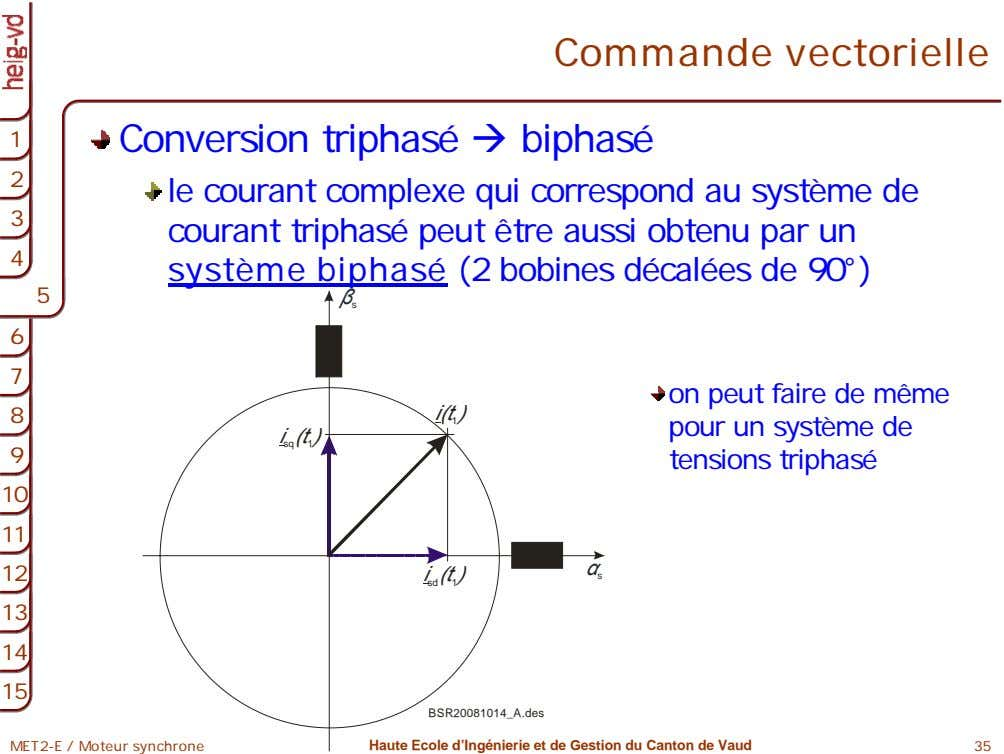 Commande vectorielle 1 1 Conversion triphasé biphasé 2 2 le courant complexe qui correspond au