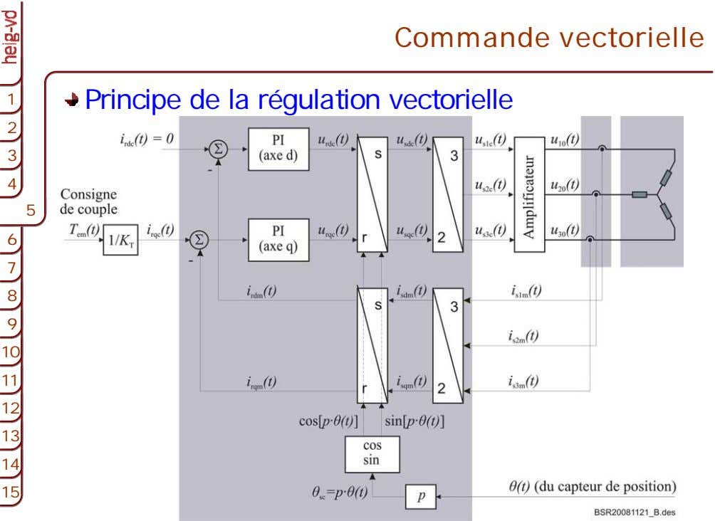 Commande vectorielle 1 1 Principe de la régulation vectorielle 2 2 3 3 4 4