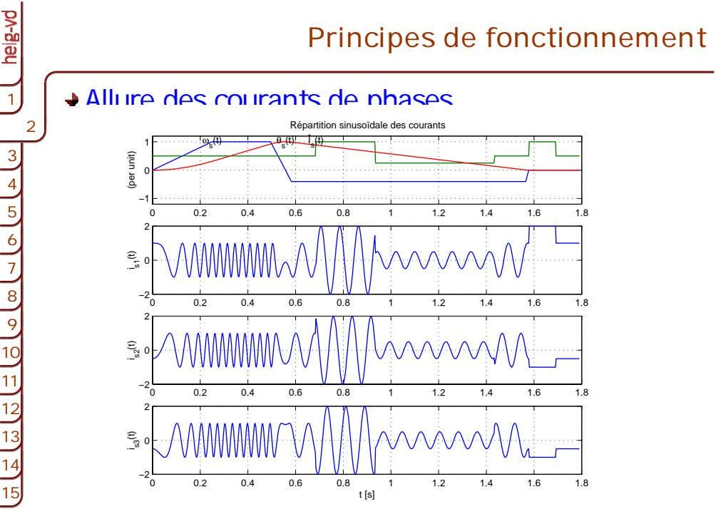 Principes de fonctionnement 1 1 Allure des courants de phases 2 2 2 Répartition sinusoïdale
