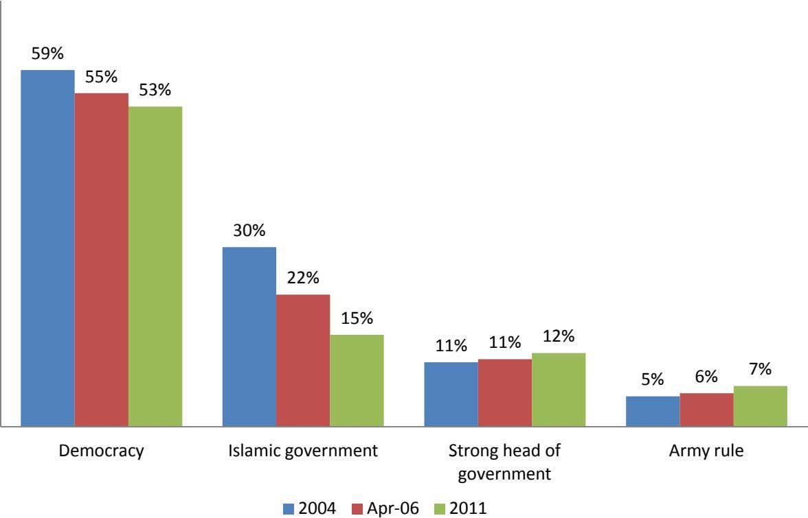 59% 55% 53% 30% 22% 15% 12% 11% 11% 7% 5% 6% Democracy Islamic government
