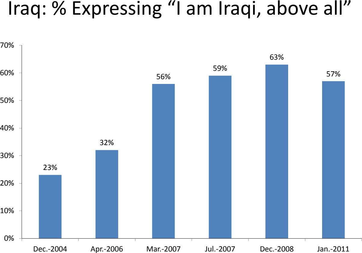 "Iraq: % Expressing ""I am Iraqi, above all"" 70% 63% 59% 60% 57% 56% 50%"